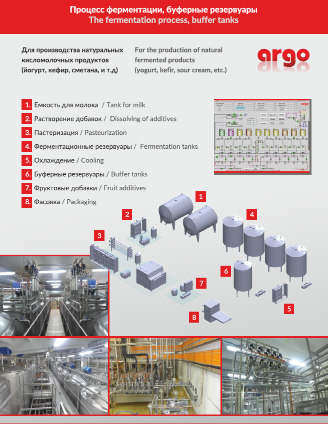 Процесс ферментации, буферные резервуары